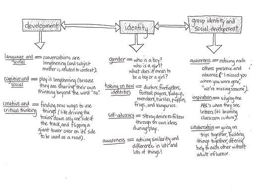 Emergent Curriculum Diagram