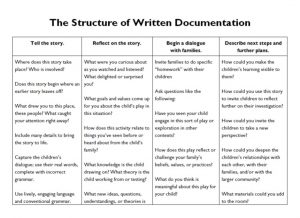 A table listing the four essential elements of written documentation